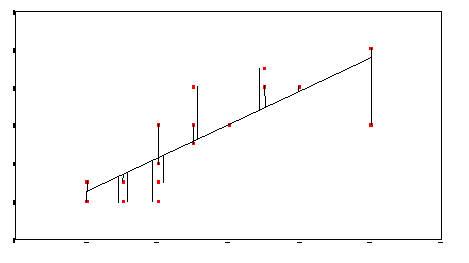 Residual Sum Of Squares